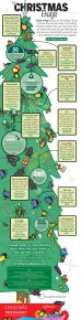 The Christmas Bugs infographic from Adopt-A-Bug