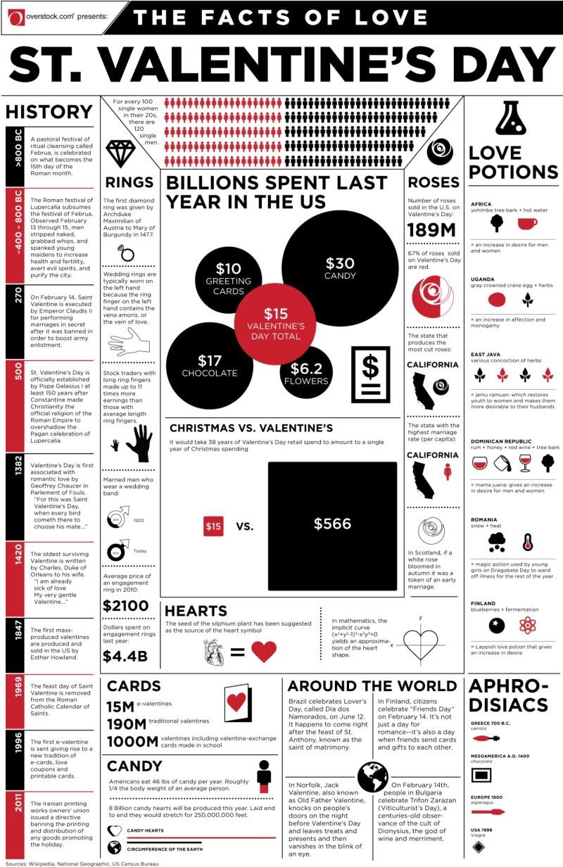 facts of love infographics